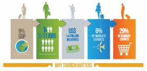why tourism matters